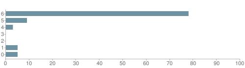 Chart?cht=bhs&chs=500x140&chbh=10&chco=6f92a3&chxt=x,y&chd=t:78,9,3,0,0,5,5&chm=t+78%,333333,0,0,10|t+9%,333333,0,1,10|t+3%,333333,0,2,10|t+0%,333333,0,3,10|t+0%,333333,0,4,10|t+5%,333333,0,5,10|t+5%,333333,0,6,10&chxl=1:|other|indian|hawaiian|asian|hispanic|black|white